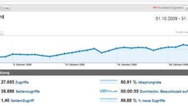 Windows-Faq.de Mediadaten Oktober 2009
