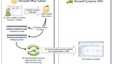 Outlook Synchronisation mit Microsoft Dynamics CRM 4.0