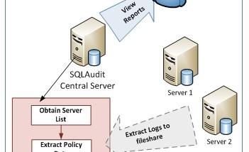 SQL Server 2008 Kompatibilitäts-Handbuch