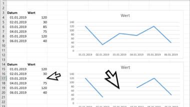 Durchgehendes Diagramm einer Excel Tabelle mit fehlenden Werten erstellen