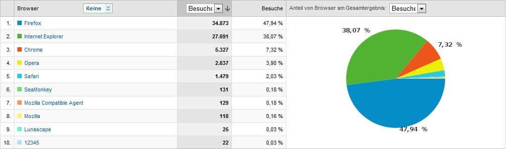Browser Verteilung