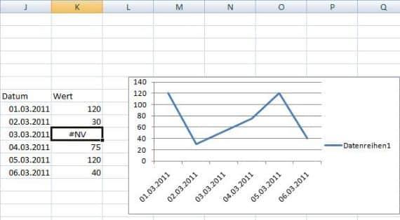 Durchgehendes Diagramm einer Excel Tabelle mit fehlenden Werten ...