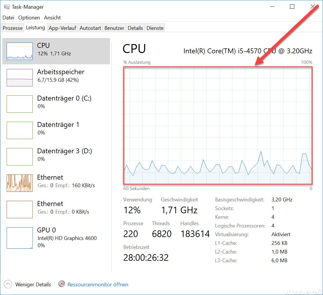 CPU Auslastung