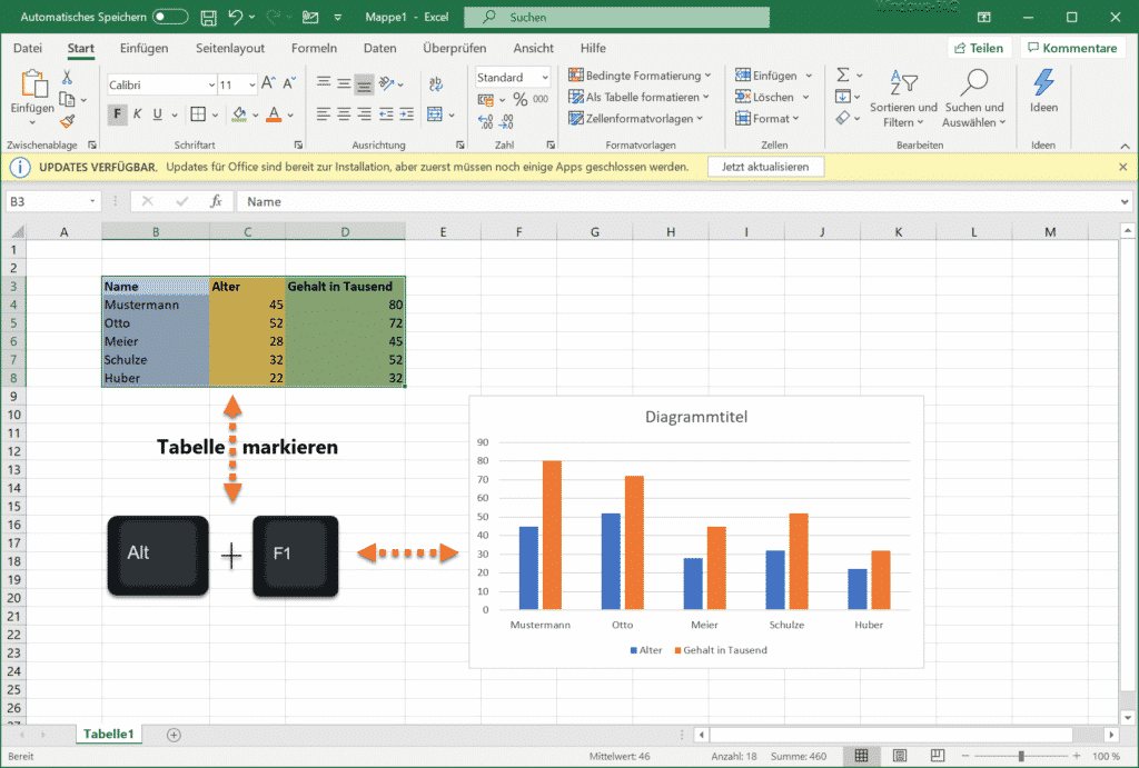 Mit ALT F1 schnell ein Balkendiagramm im Excel erstellen.